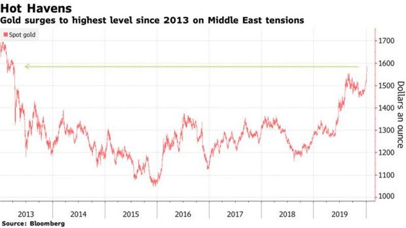 Vàng đột biến, dầu bùng cao, Trung Đông rực lửa, toàn cầu chao đảo
