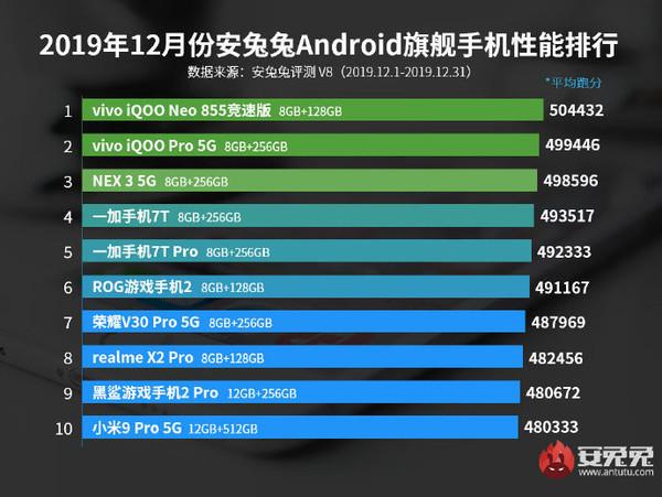 AnTuTu,Smartphone Android