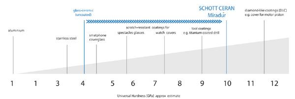 6 ưu điểm của bếp từ Nodor mặt kính kim cương Schott Ceran Miradur