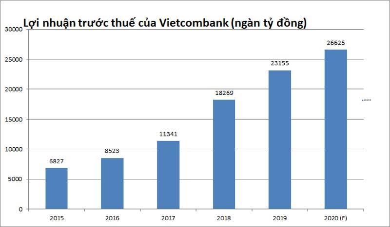 tỷ phú USD,tỷ phú Việt,doanh nghiệp tỷ USD,thị trường chứng khoán,Phạm Nhật Vượng,Vietcombank,Vingroup,Vinhomes,Vietinbank,BIDV,Techcombank,Hồ Hùng Anh