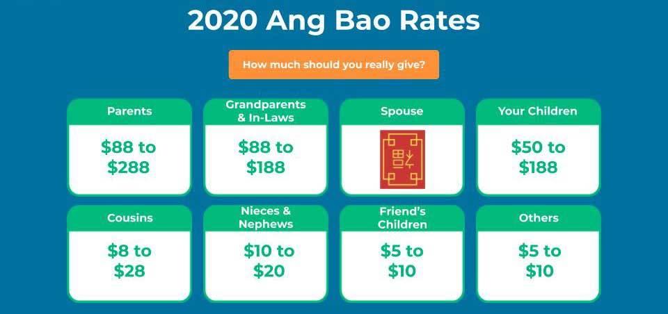 Tết,Tết 2020,Singapore,lì xì