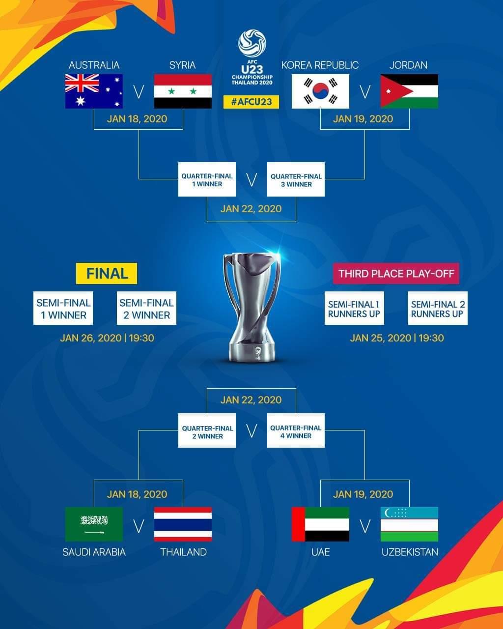 Xác định 4 cặp tứ kết của VCK U23 châu Á 2020