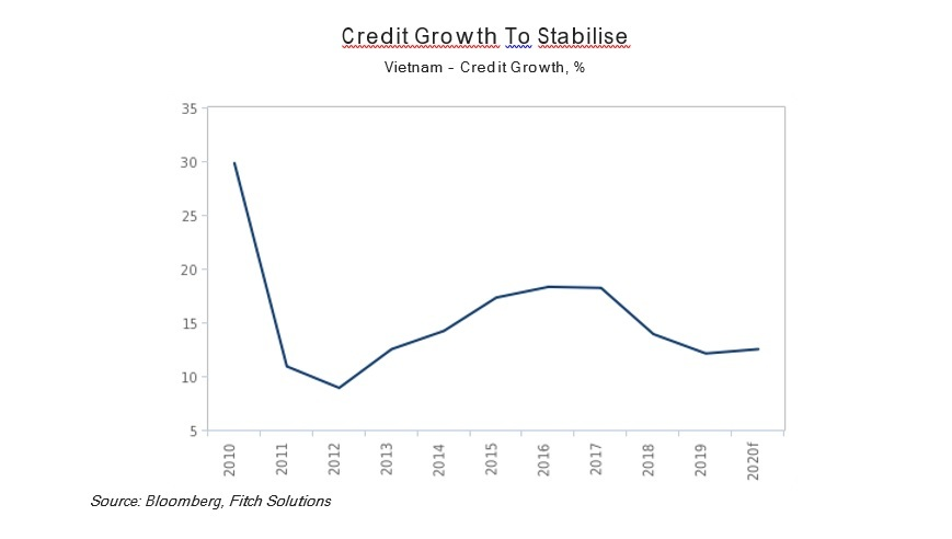 Vietnam's credit growth to stabilise, inflation to be elevated In 2020: Fitch Solutions