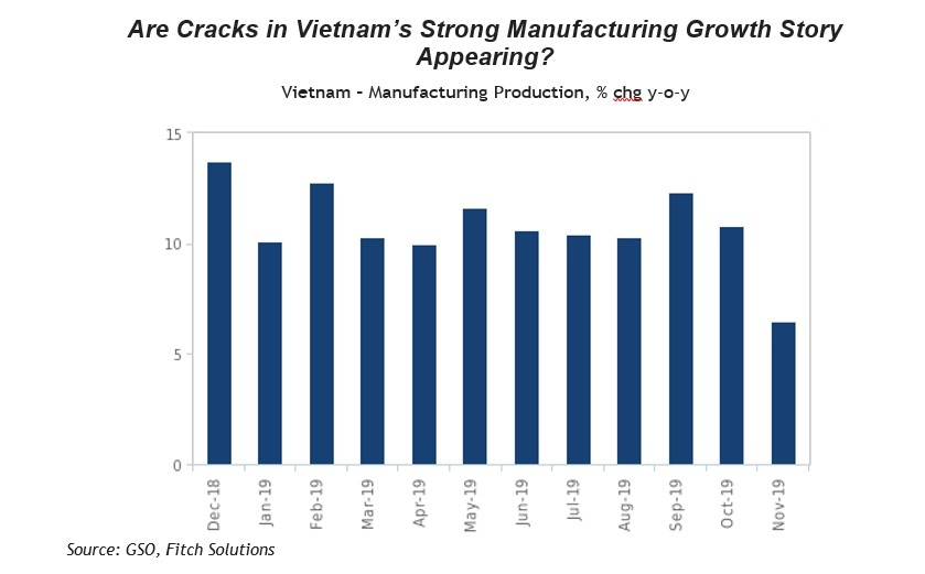 Vietnam's economic growth to ease slightly in 2020: Fitch Solutions