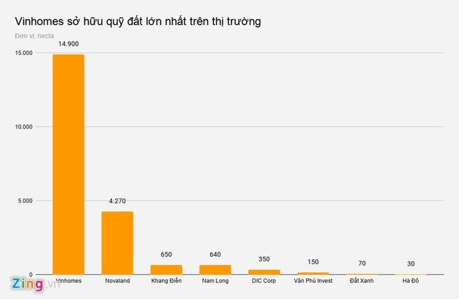 Quỹ đất trong tay các 'ông lớn' địa ốc Việt
