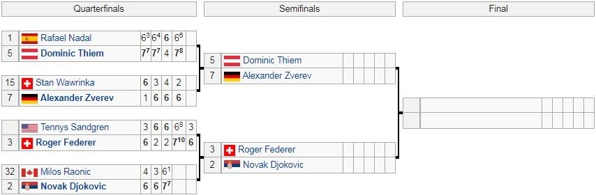 Lịch thi đấu đơn nam Australian Open 2020 mới nhất