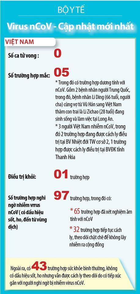 3 người Việt Nam đầu tiên nhiễm virus corona