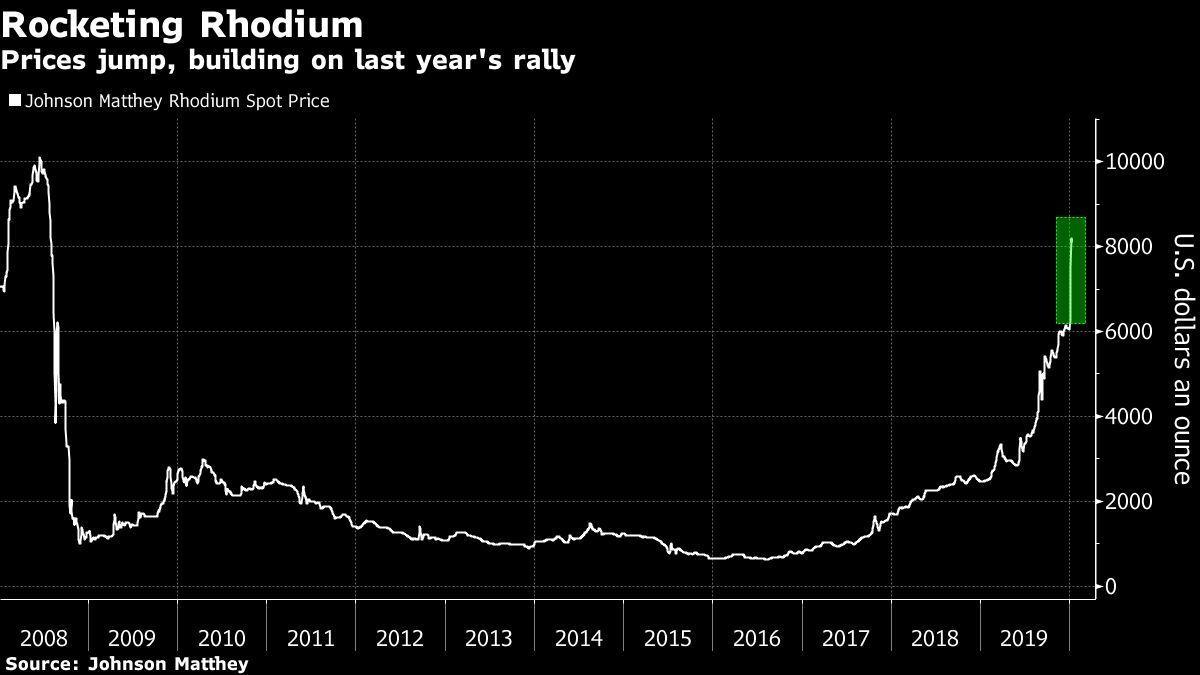 Kim loại đắt nhất hành tinh, gấp 5 lần vàng, dự báo giá tăng vọt trong năm 2020