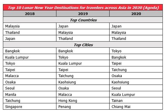 Thailand - Vietnamese's top destination for Lunar New Year 2020