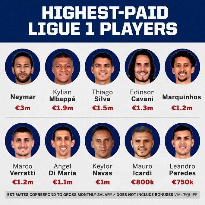 Messi,Ronaldo,Pep Guardiola,Jurgen Klopp,Diego Simeone,top cầu thủ lương cao,top HLV lương cao
