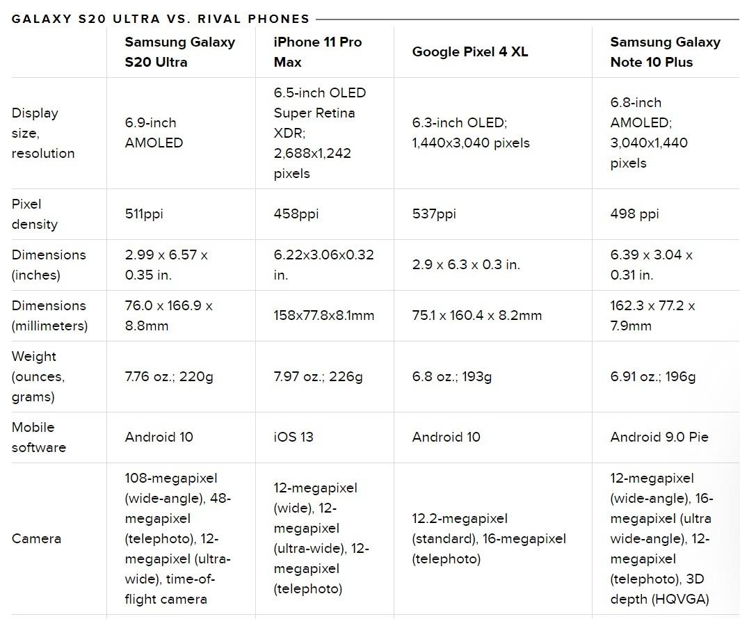 Galaxy S20 Ultra đọ cấu hình với iPhone 11 Pro Max, Pixel 4 XL và Note 10 Plus