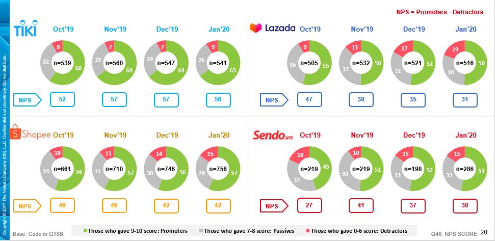 1/3 người mua hàng trực tuyến Việt Nam chưa hài lòng về dịch vụ