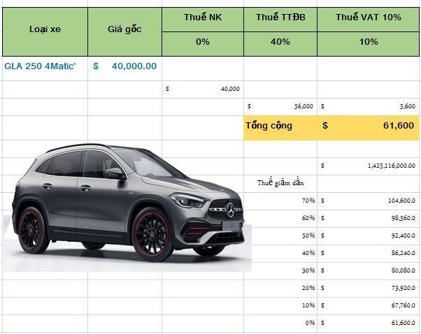Hết thời ô tô cõng thuế phí, tăng giá gấp 3- 4 lần