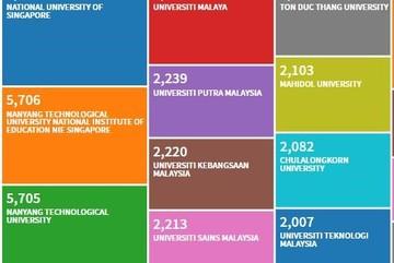 Trường ĐH Tôn Đức Thắng xếp 7/10 đại học ASEAN về số lượng công bố  trên tạp chí uy tín
