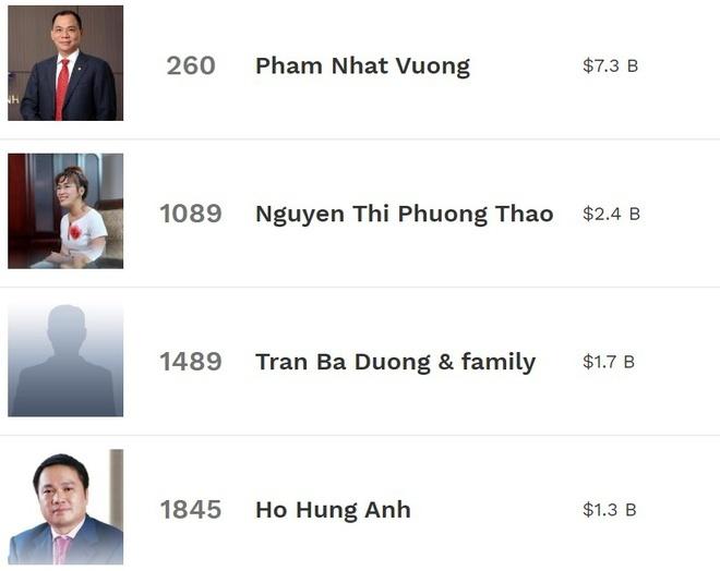 Forbes,Nguyễn Thị Phương Thảo,Nguyễn Đăng Quang,Phạm Nhật Vượng,Trần Bá Dương,tỷ phú USD