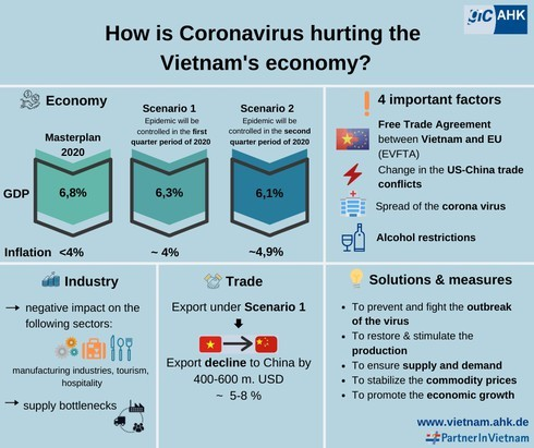 76 percent of German companies concerned about conoravirus impacts