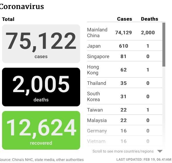 Số người tử vong vì Covid-19 chạm đỉnh mới, lên tới hơn 2.000