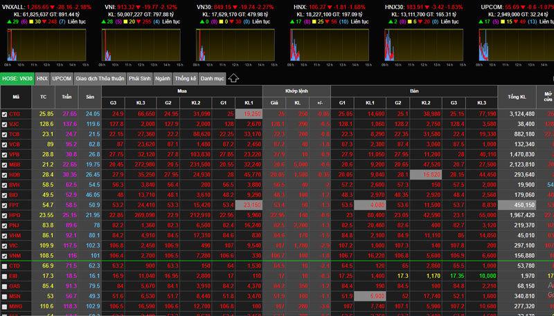 Chứng khoán,cổ phiếu,virus corona,Covid-19,dịch bệnh,Trung Quốc,virus Vũ Hán
