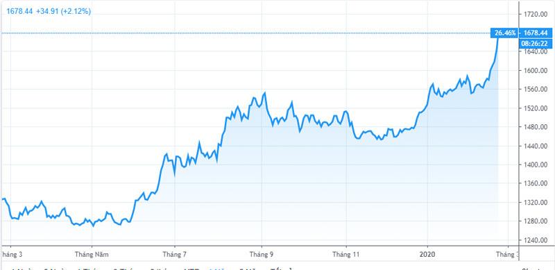 Ngày chưa từng có, vàng tăng thêm 3 triệu, cảnh báo giá 55 triệu/lượng