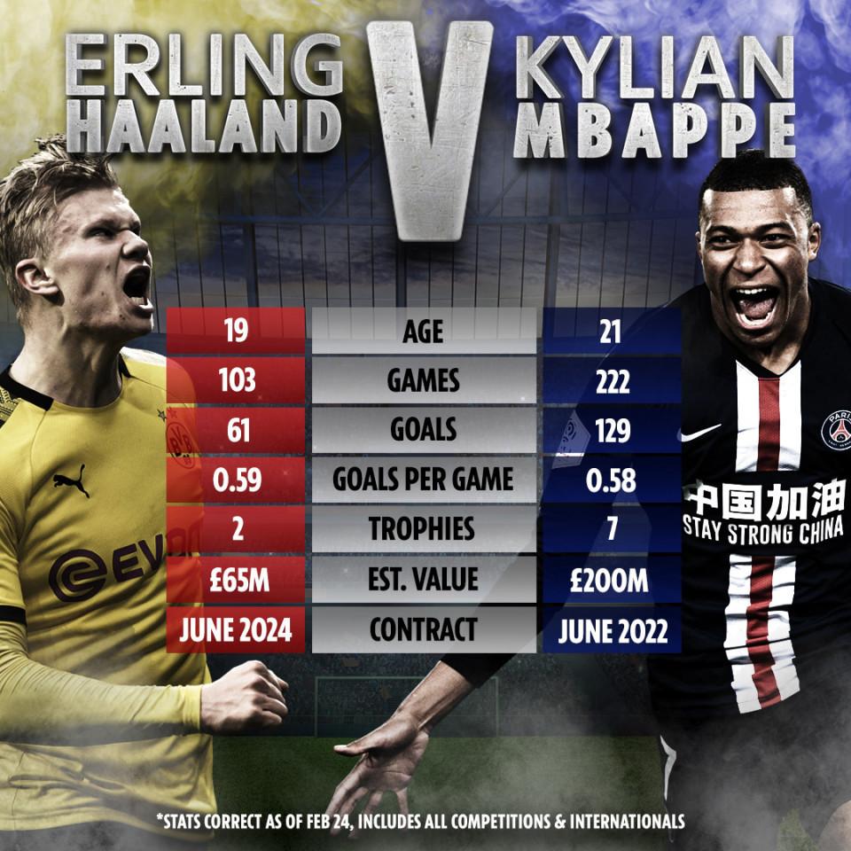 Erling Haaland,Kylian Mbappe,Real Madrid