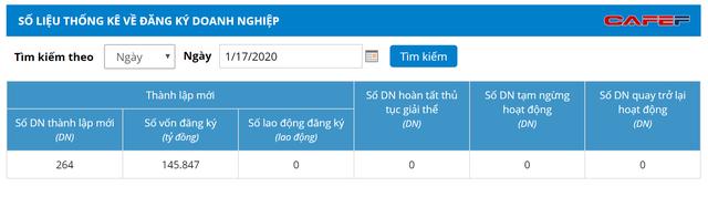 Một công ty bí ẩn vừa thành lập vốn 6 tỷ USD, to bậc nhất Việt Nam