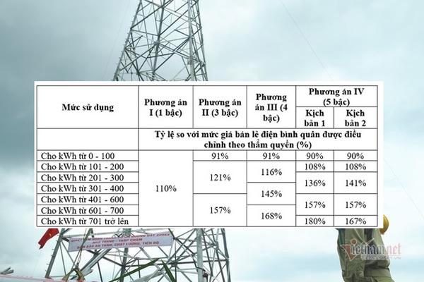 Năm bậc giá điện sinh hoạt mới, 4 triệu gia đình chịu tiền điện cao hơn