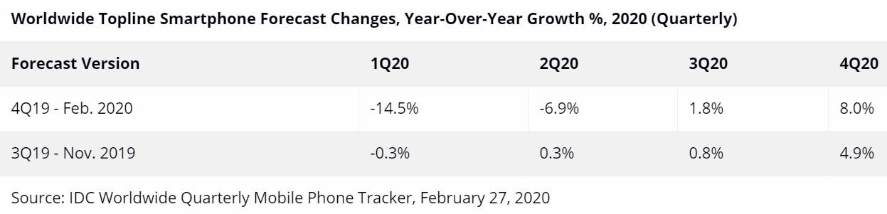 Thị trường smartphone nửa đầu 2020 dự báo ảm đạm do Covid-19
