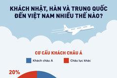 Khách Hàn, Nhật và Trung Quốc đến Việt Nam nhiều thế nào?