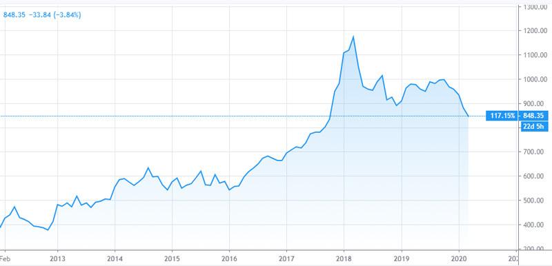 Chứng khoán giảm sâu, VN-Index xuống dưới 850 điểm