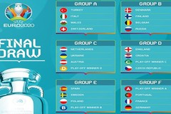 Kết quả VCK EURO 2021 mới nhất