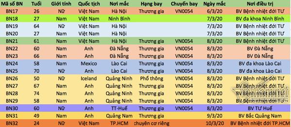Danh sách 16 bệnh nhân nhiễm Covid-19 mới phát hiện từ ngày 6-10/3