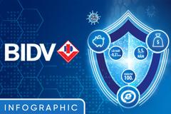 BIDV hỗ trợ đặc biệt khách hàng cá nhân trong dịch Covid-19