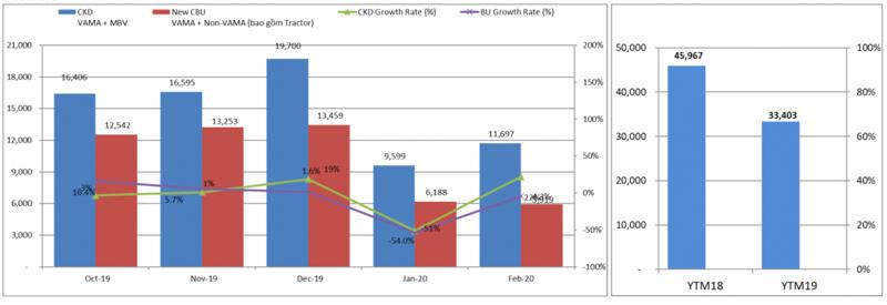 Tiêu thụ tô Việt Nam tháng 2 vẫn tăng trưởng bất chấp Covid-19
