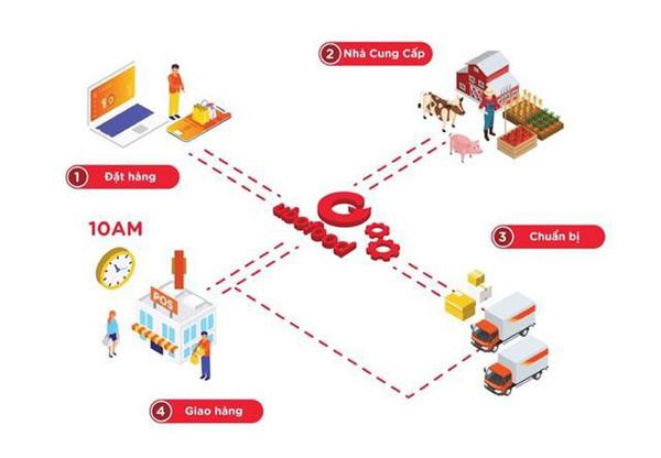 5 ưu thế nổi bật của ứng dụng đi chợ online Ubofood