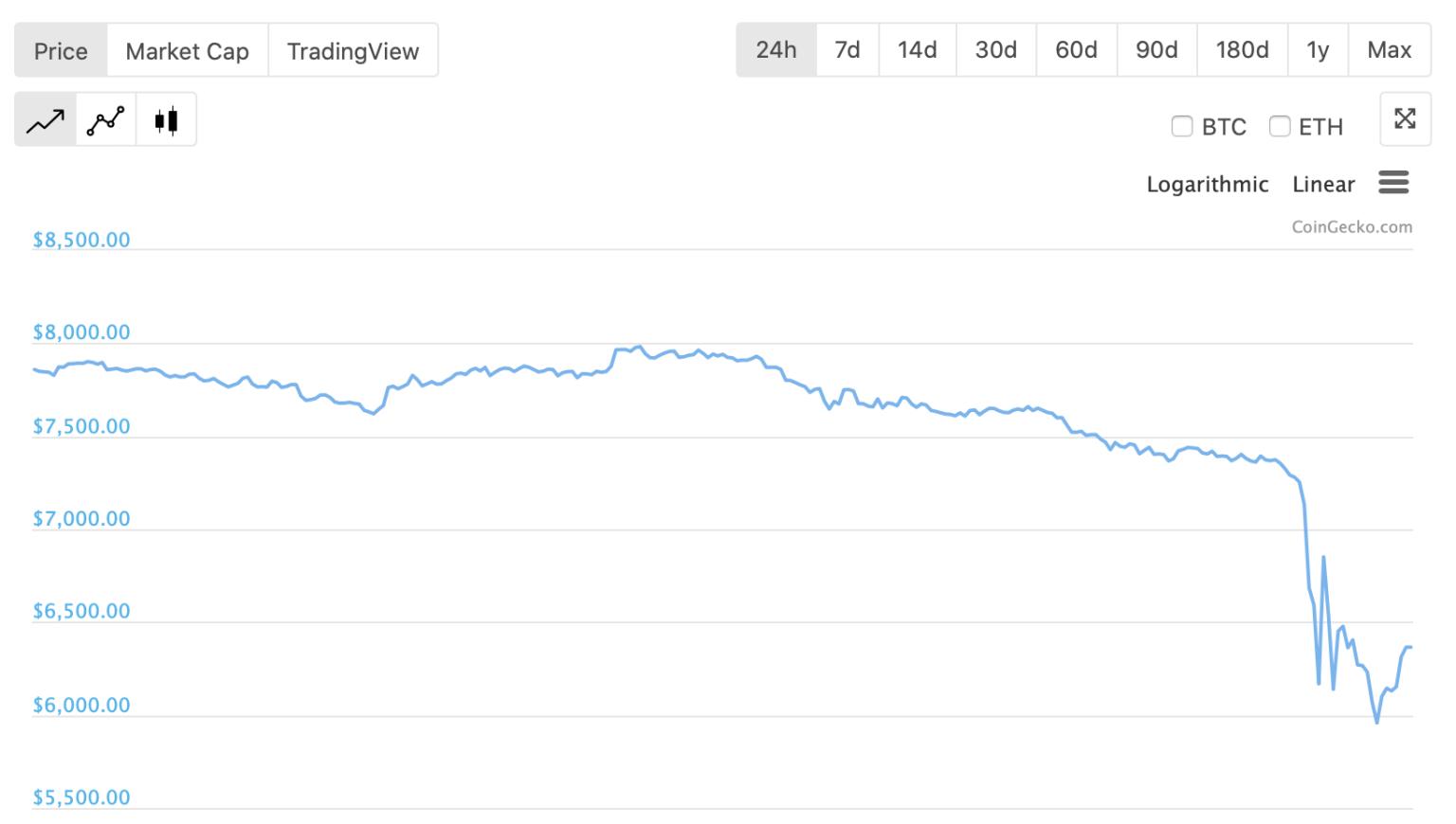 20 phút sinh tử, nhà đầu tư 'vỡ trận' trên sàn tiền ảo