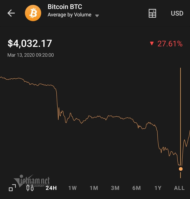 Bitcoin rớt giá mạnh, chứng khoán đỏ sàn vì Covid-19