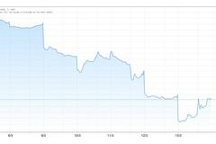 Tuần hỗn loạn của chứng khoán, vàng, nhà đầu tư trở tay không kịp