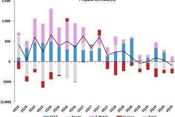 Thị trường thuê bao di động trả trước của Mỹ đang sụp đổ