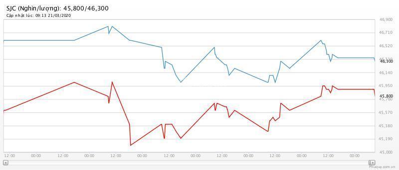 Giá vàng hôm nay 22/3: Hai tuần liền giảm giá