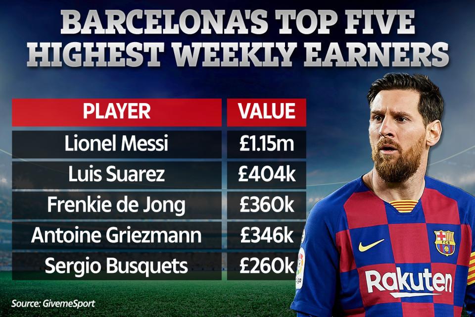 Barca yêu cầu Messi giảm lương vì dịch Covid-19