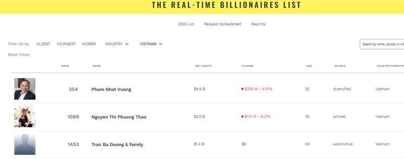 Tỷ phú USD người Việt liên tiếp rớt khỏi danh sách Forbes