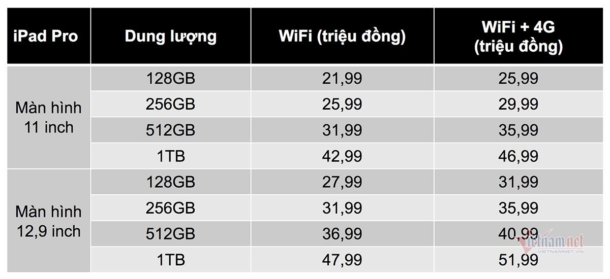 iPad Pro sắp về tới Việt Nam: Mạnh hơn cả laptop, đắt nhất 52 triệu đồng