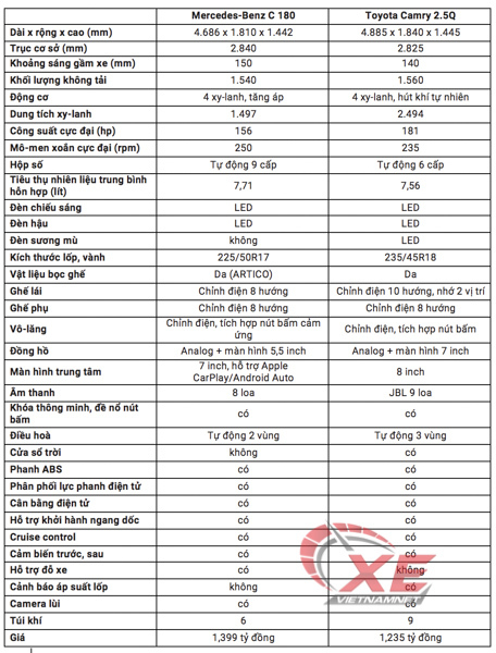 Toyota Camry,Mercedes-Benz,C180,Camry 2.5Q,so sánh C180 và 2.5Q,so sánh Toyota và Mercedes-Benz