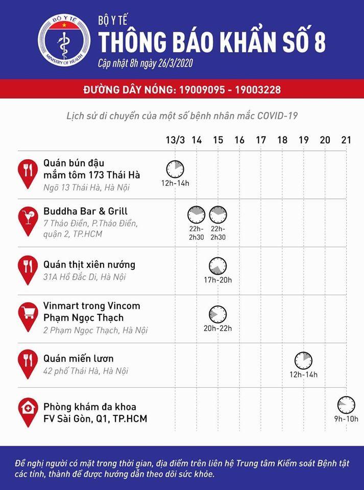 6 địa điểm ở Hà Nội, TP.HCM nơi bệnh nhân mắc Covid-19 có mặt