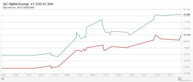 Giá vàng hôm nay 29/3: Một tuần tăng giá mạnh liên tục