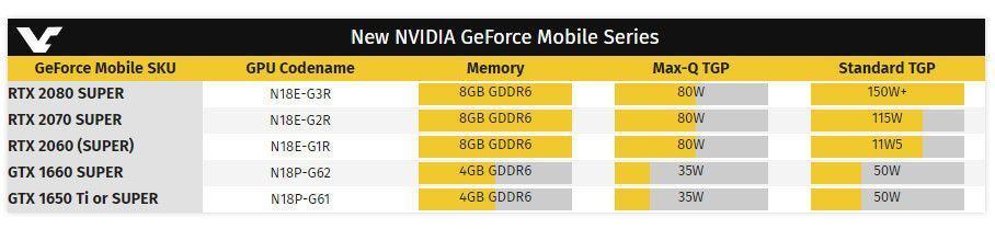 Intel và Nvidia sắp ra mắt chipset mới