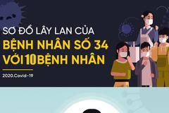 Tin mới nhất về sức khoẻ bệnh nhân 34 siêu lây nhiễm ở Bình Thuận