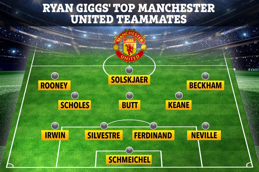 Ryan Giggs loại Ronaldo khỏi đội hình tiêu biểu MU