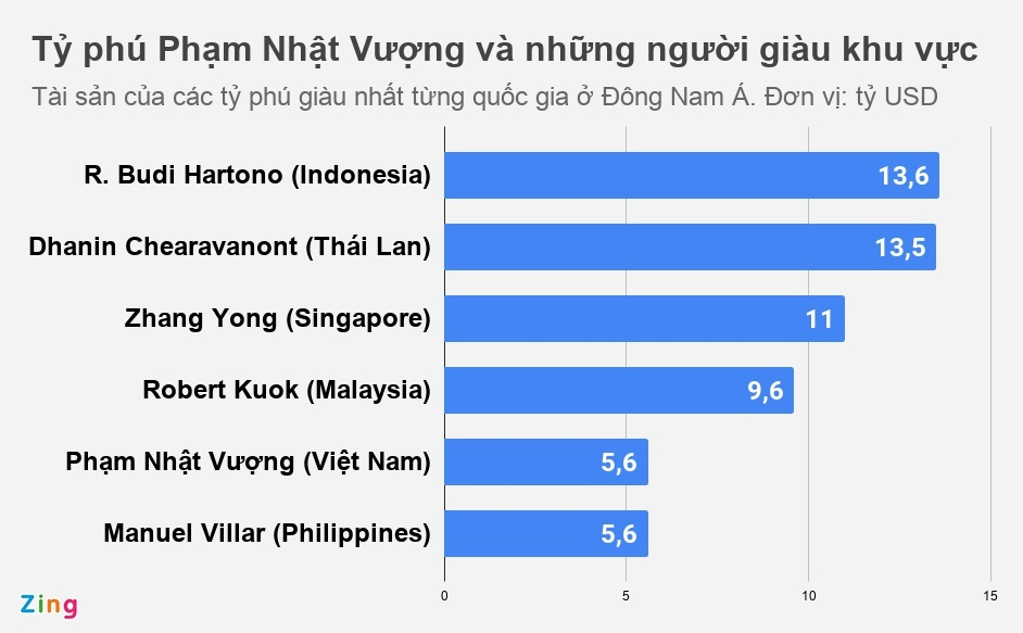 Tỷ phú Việt ở đâu trên bản đồ giới siêu giàu Đông Nam Á?