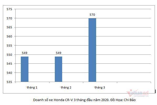 Top 10 xe bán chạy tháng 3: Mitsubishi Xpander, Toyota Innova tụt hạng